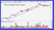 Technical Analysis: Cisco, Twitter and Genpact