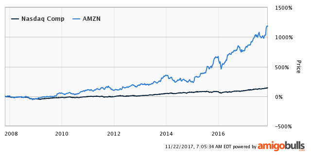 Amazon Com Inc Stock Changing Product Mix Could Solve The Profit