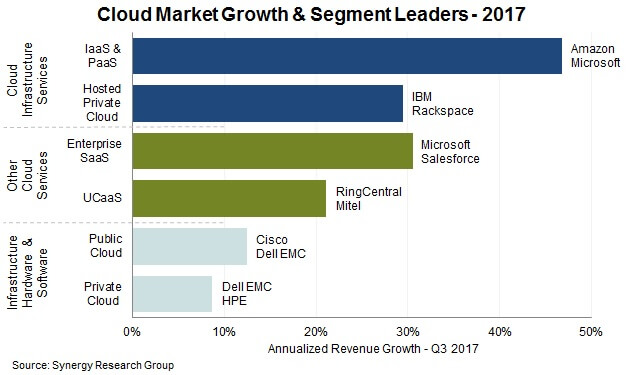 Cloud market growth and segment leaders in 2017