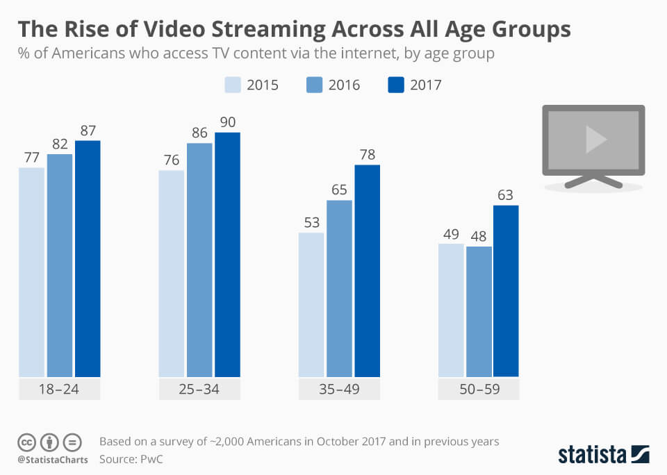 Video_streaming_adoption_by_age_group
